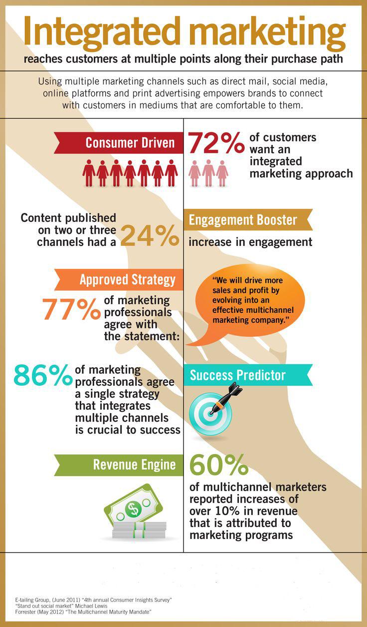 Integrated Marketing Statistics